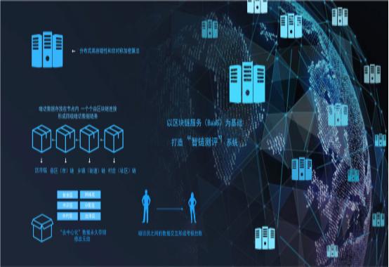 凯发k8app下载科技创新性运用区块链技术 保障山东省2020城市管理暗访评估结果更加公平公正